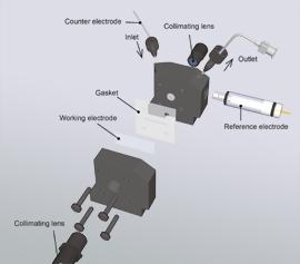 Aufbau der Spektro-Elektrochemie Durchfluss-Messzelle mit Arbeits- und Referenz-elektrode und den optionalen Kollimatoren mit Faserkopplern