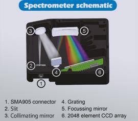 Schematischer Aufbau Spektrometer SEC2020