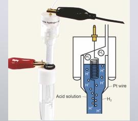 Wasserstoffgenerierung mit dem H2G1 in der Reversiblen Wasserstoff Elektrode (RHE)