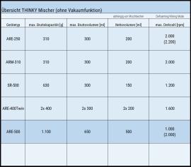 Der THINKY Mischer ARE-500 im Vergleich zu weiteren THINKY Mischern ohne Vakuumfunktion.
