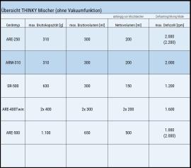 Der THINKY Mischer ARE-310 im Vergleich zu weiteren THINKY Mischern ohne Vakuumfunktion.