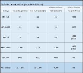 Der THINKY Mischer ARV-10K TWIN im Vergleich zu weiteren THINKY Mischern mit Vakuumfunktion.