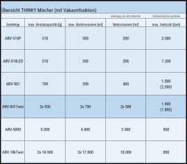 Der THINKY Mischer ARV-931 TWIN im Vergleich zu weiteren THINKY Mischern mit Vakuumfunktion.
