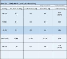 Der THINKY Mischer SR-500 im Vergleich zu weiteren THINKY Mischern ohne Vakuumfunktion.