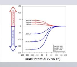 Experiment mit einer rotierenden Ring-Scheibenelektrode zur Evaluierung des kinetischen Verhaltens von instabilen elektrochemischen Zwischenprodukten, bei dem die Sammeleffizienz, als ein Verhältniswert zwischen der Materialmenge, die an der Scheibenelektrode erzeugt wird und schließlich ihren Weg zur Ringelektrode findet, darüber Aufschluss gibt