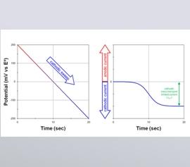 Ladungsfluss an einer Elektrode als Ergebnis einer Reduktionsreaktion, die an der Elektrodenoberfläche stattfindet. Der kathodische Strom an der Arbeitselektrode entspricht einem Elektronenfluss aus der Elektrode heraus und in die Lösung hinein