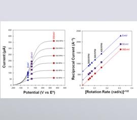 Alternative Darstellung einer Levich-Studie des reziproken Stroms über der Quadratwurzel der Drehzahl zur Unterscheidung zwischen Massentransport und traeger Kinetik