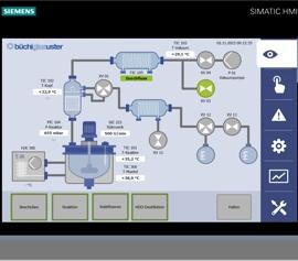 Büchi Automation: Grafische Ansicht mit Flussdiagramm der Anlage