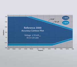 Gamry Reference 3000 Potentiostat/Galvanostat/ZRA Accuracy Contour Plot (ACP), Accuracy Contour Map (ACM), Schnell-Test der EIS-System-Leistungsfähigkeit incl. schwebende Masse (galv. Trennung von der Schutzerdung)