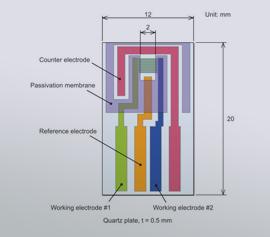 Schematic Interdigitated Array (IDA)l Electrodes