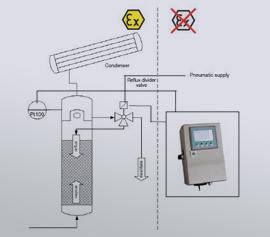Zeitschaltgerät BTU zum Einstellen des Rücklaufverhältnisses, Destillation, Rektifikation