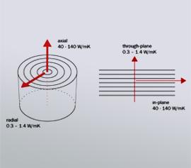 Beispiel für ein optionales Messmodul - Bestimmung der Wärmeleitfähigkeit an anisotropen Bulk-Materialien