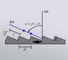 Richardson Grating Lab – Prinzip eines Echelle Gitters
