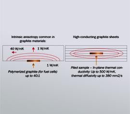 Hot Disk TPS 3500 – Bestimmung der Wärmeleitfähigkeit an kleinen Proben mit Graphitstruturen