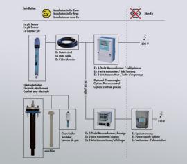 pH-Messkette zum Anschluss an Glasanlagen, explosionsgeschützt ausgeführt