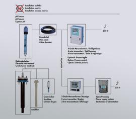 pH Messkette zum Anschluss an Glasanlagen, nicht explosionsgeschützt ausgeführt