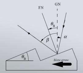 Prinzip der Beugung (in Reflexion) an einem mechanisch geteilten (geritzten) Plangitter
