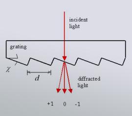Transmissionsgitter von Richardson Grating Lab - Prinzip width=