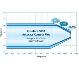 Gamry Interface 5000 Potentiostat/Galvanostat/ZRA Accuracy Contour Plot (ACP), Accuracy Contour Map (ACM), Schnell-Test der EIS-System-Leistungsfähigkeit